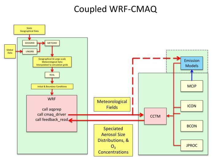 Coupled WRF-CMAQ