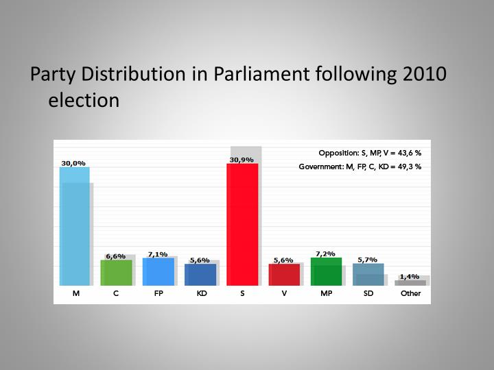 Party Distribution in