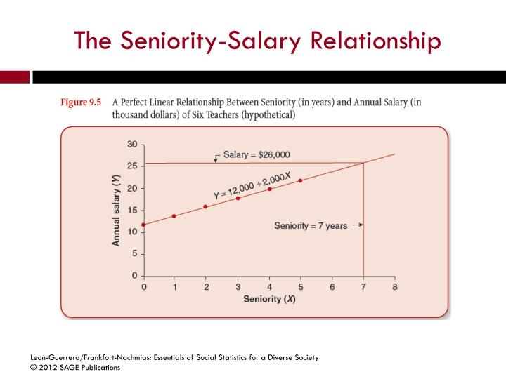 relationship of political science to statistics and logic