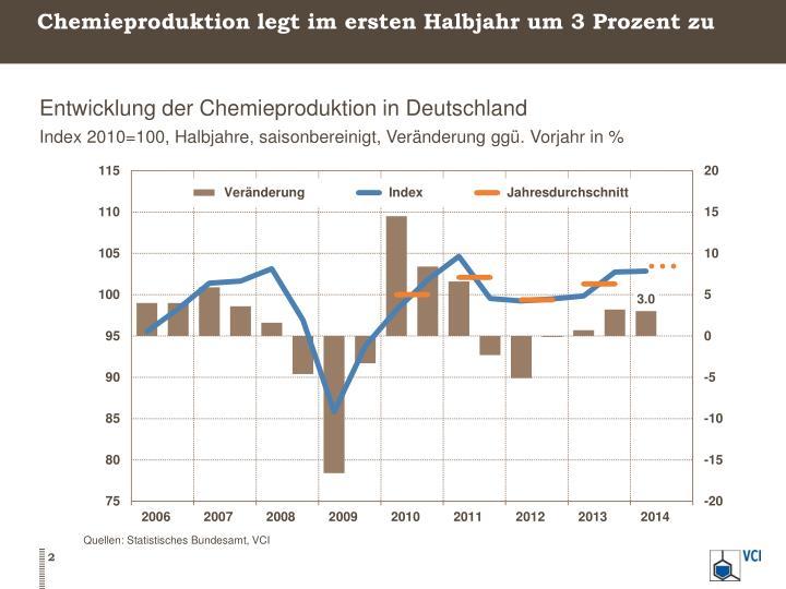 Chemieproduktion legt im ersten Halbjahr um 3 Prozent zu