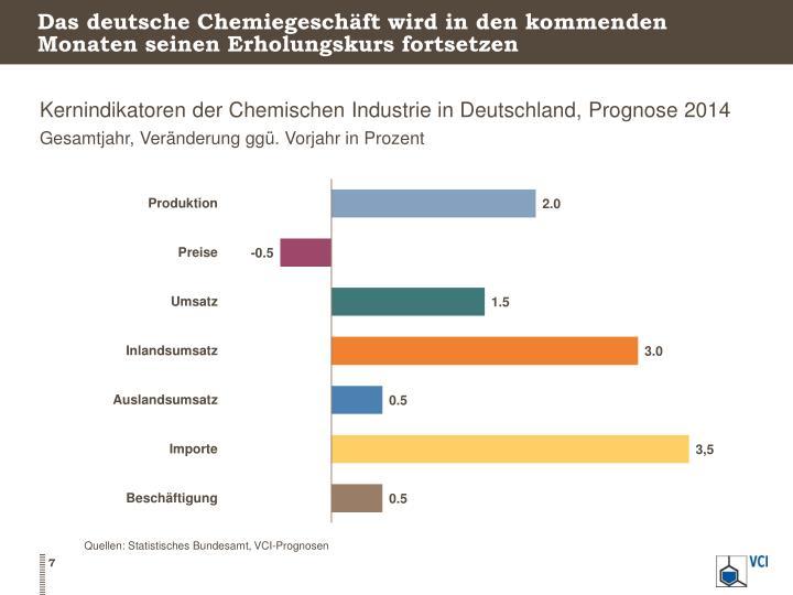 Das deutsche Chemiegeschäft wird