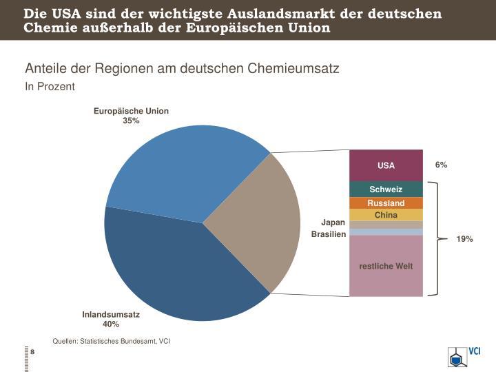 Die USA sind der wichtigste Auslandsmarkt der deutschen Chemie außerhalb der Europäischen Union