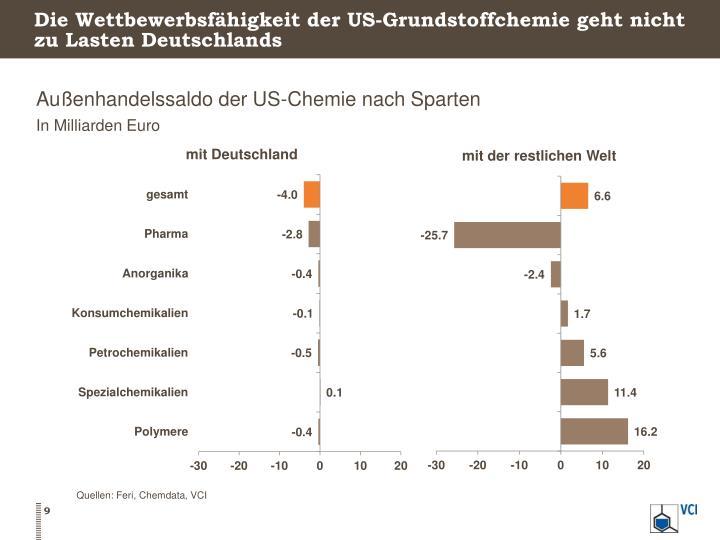 Die Wettbewerbsfähigkeit der US-Grundstoffchemie geht nicht zu Lasten Deutschlands