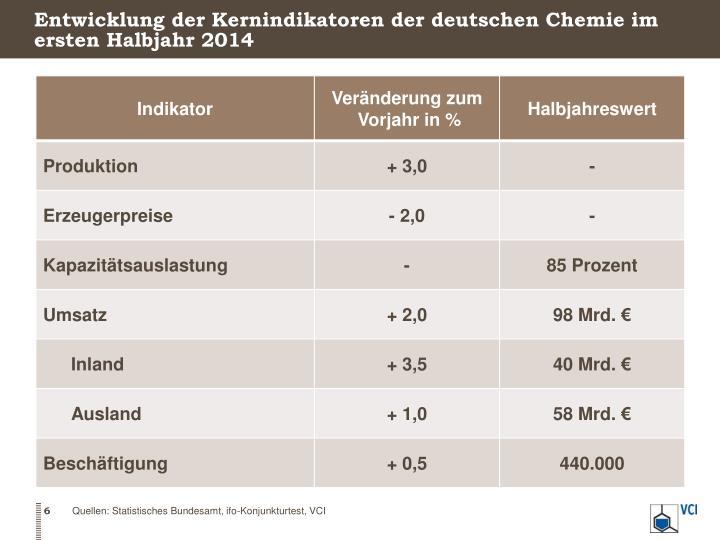 Entwicklung der Kernindikatoren der deutschen Chemie im ersten Halbjahr 2014