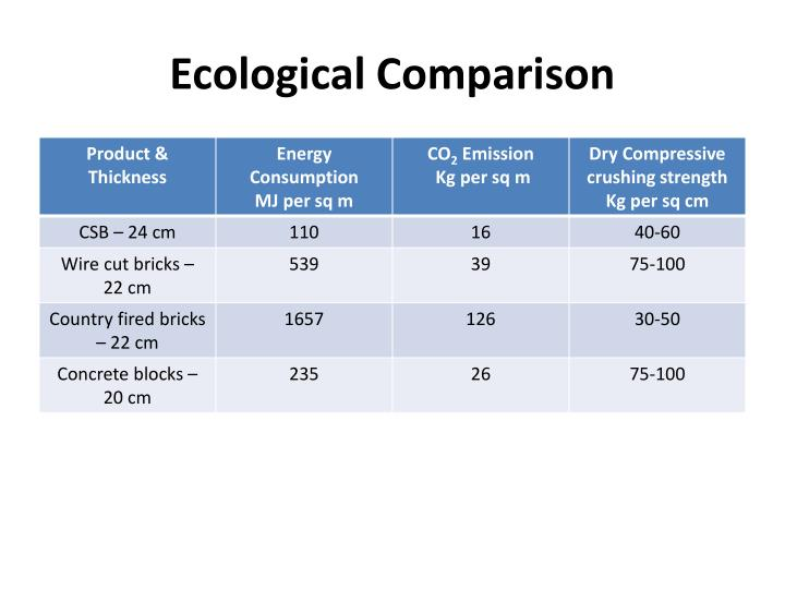 Ecological Comparison
