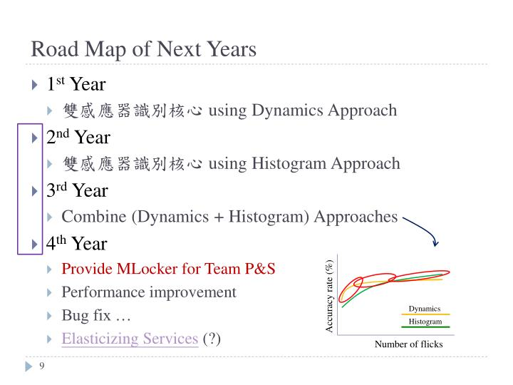 Road Map of Next Years