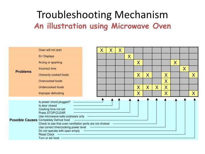 Troubleshooting Mechanism