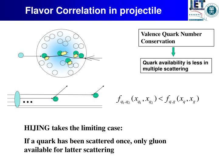 Flavor Correlation in projectile