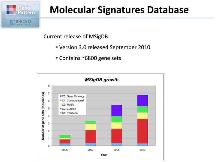 Molecular Signatures Database