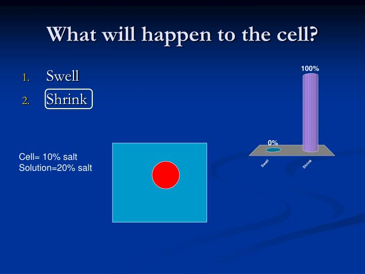 What will happen to the cell?