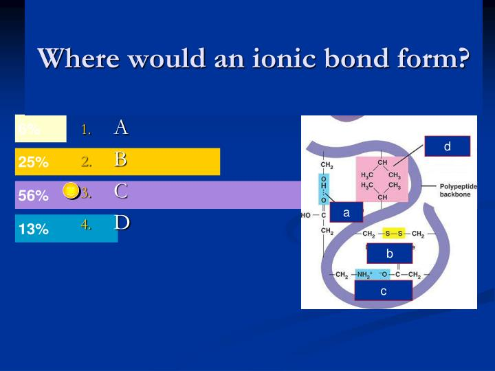 Where would an ionic bond form?