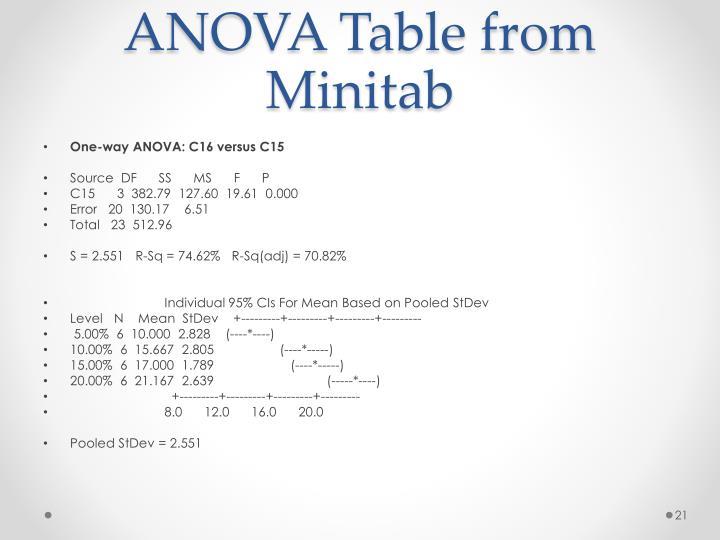 ANOVA Table from Minitab