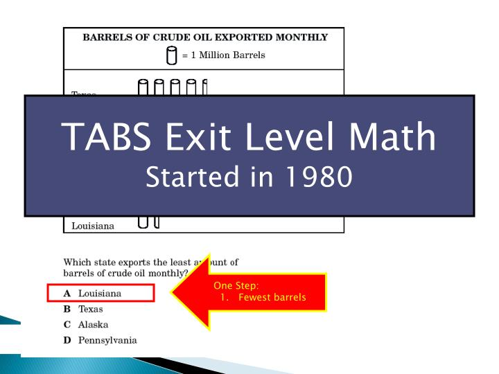TABS Exit Level Math