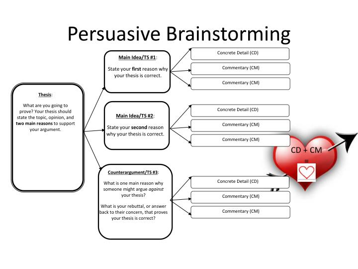 Persuasive Brainstorming