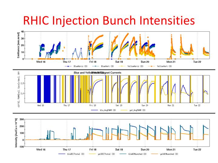 RHIC Injection