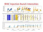 rhic injection b unch intensities