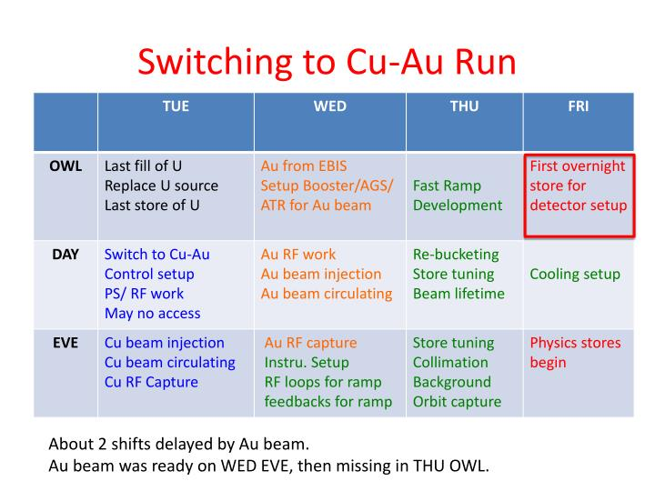 Switching to Cu-Au Run