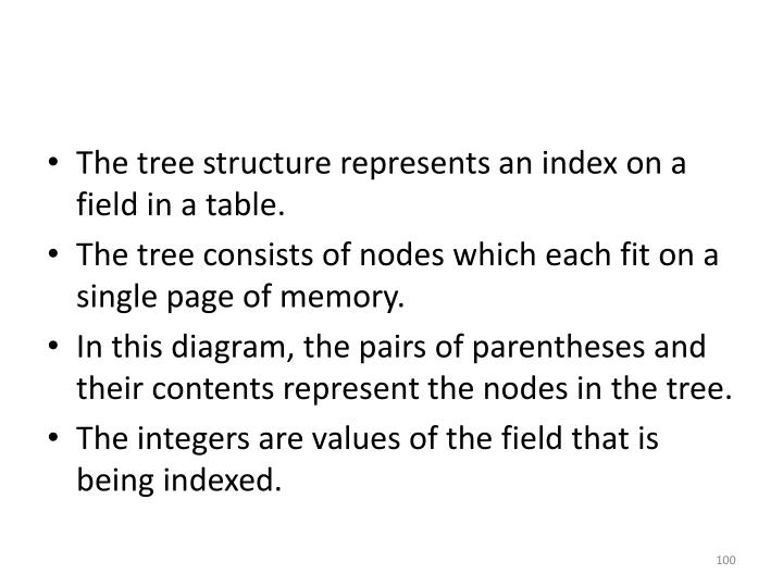 The tree structure represents an index on a field in a table.