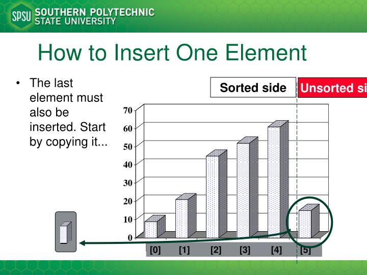 The last element must also be inserted. Start by copying it...