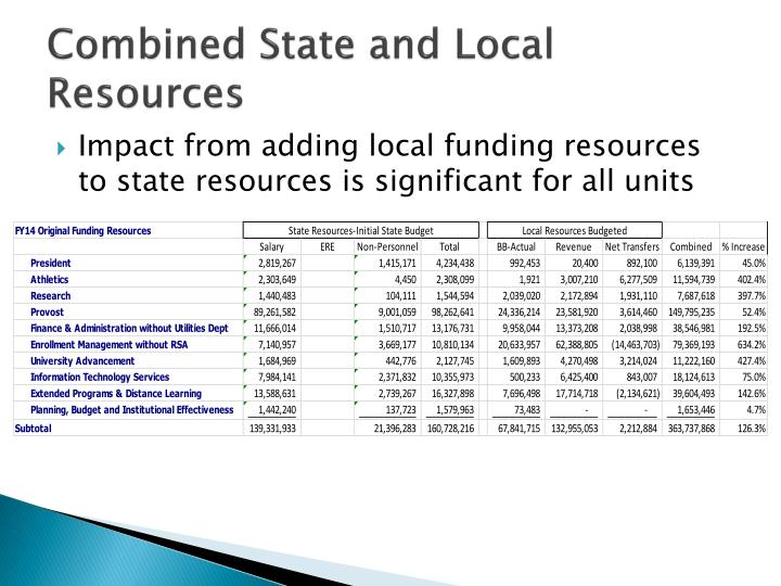 Combined State and Local Resources