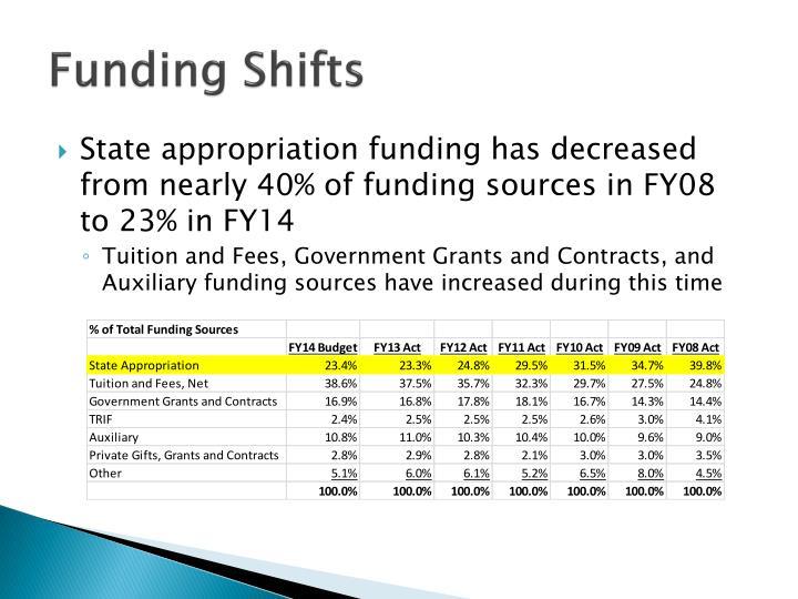 Funding Shifts