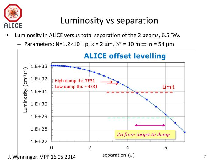Luminosity vs separation