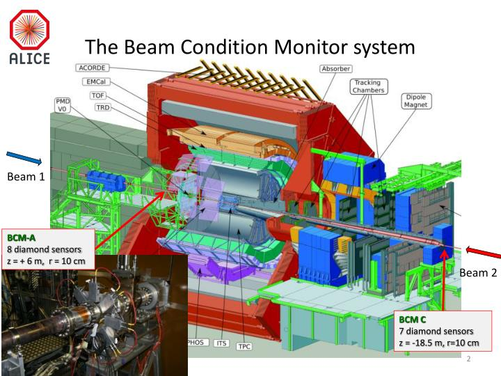 The beam condition monitor system