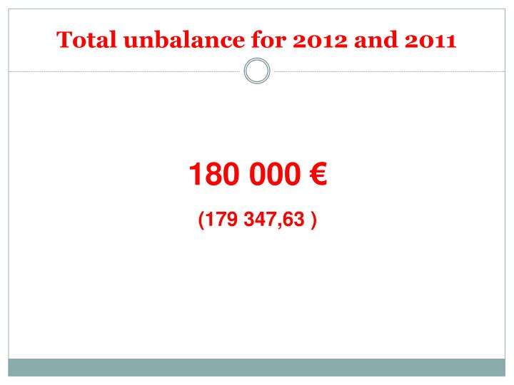 Total unbalance for 2012 and 2011