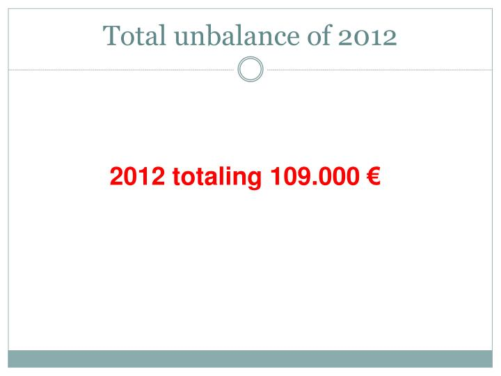 Total unbalance