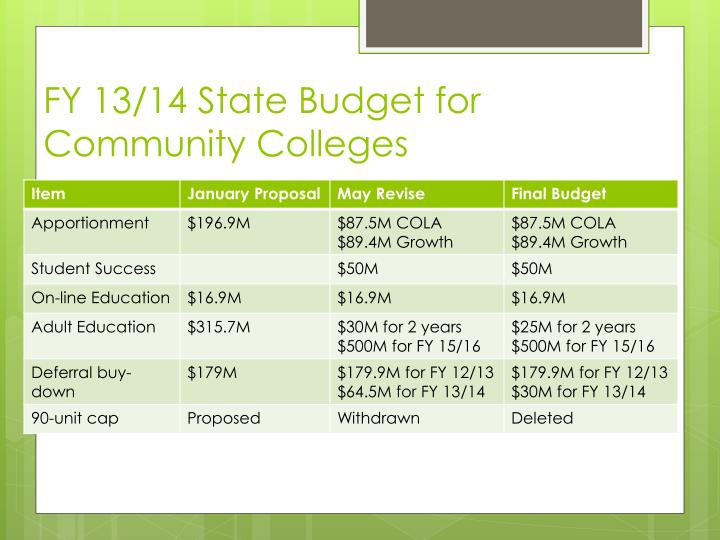 FY 13/14 State Budget for Community