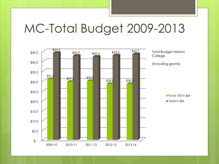 MC-Total Budget 2009-2013