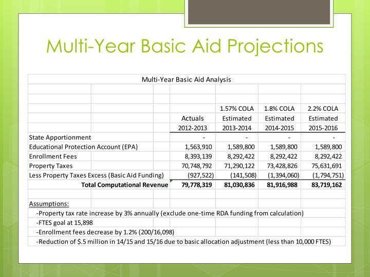 Multi-Year Basic Aid