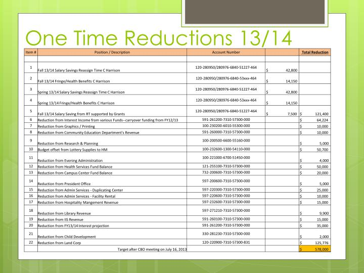 One Time Reductions 13/14