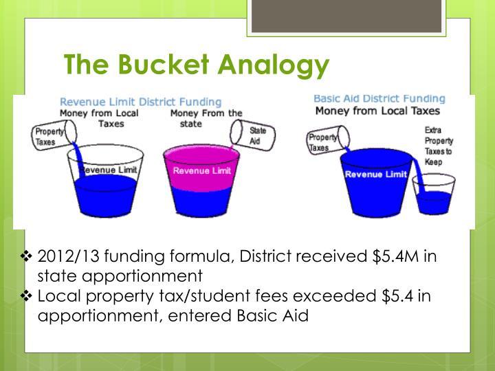 The Bucket Analogy