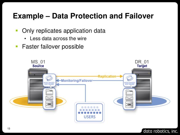 Example – Data Protection and Failover