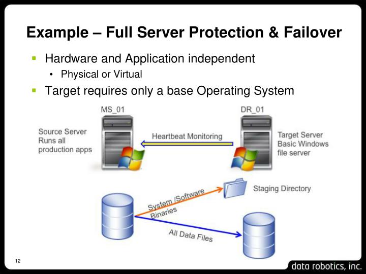 Example – Full Server Protection & Failover