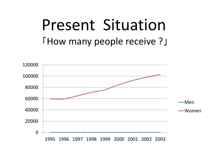 Present situation how many people receive