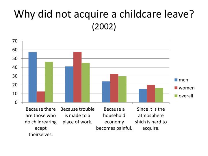 Why did not acquire a childcare leave?