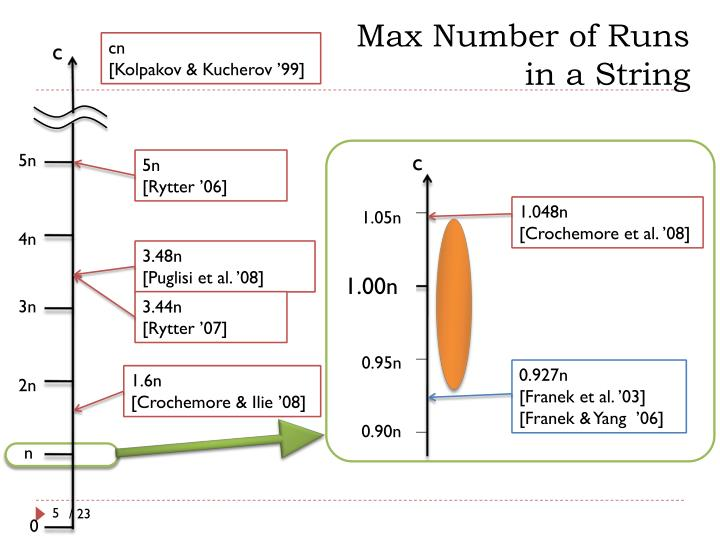 Max Number of Runs
