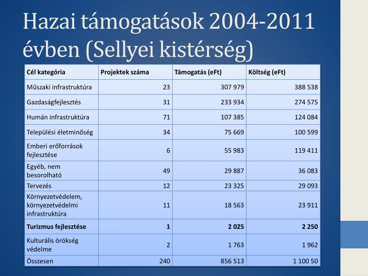 Hazai támogatások 2004-2011