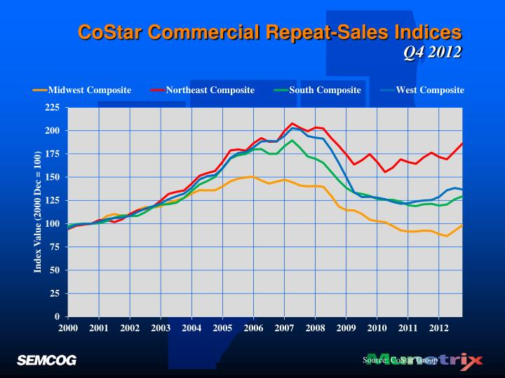 CoStar Commercial Repeat-Sales Indices
