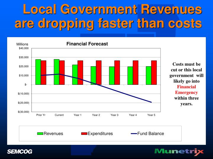 Local Government Revenues are dropping faster than costs