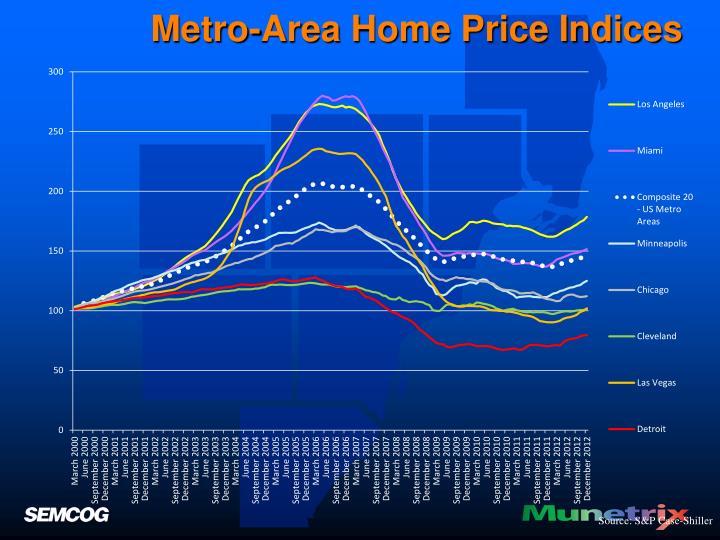 Metro-Area Home Price Indices