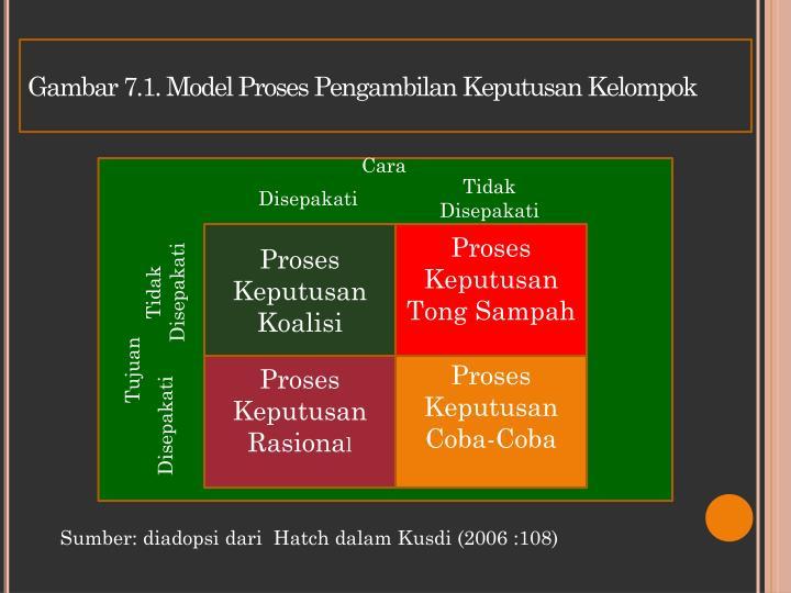 Gambar 7.1. Model Proses Pengambilan Keputusan Kelompok