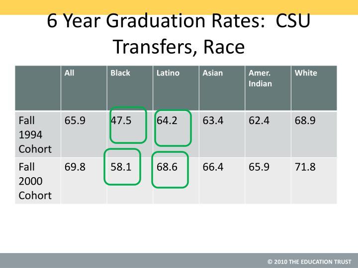 6 Year Graduation Rates:  CSU Transfers, Race