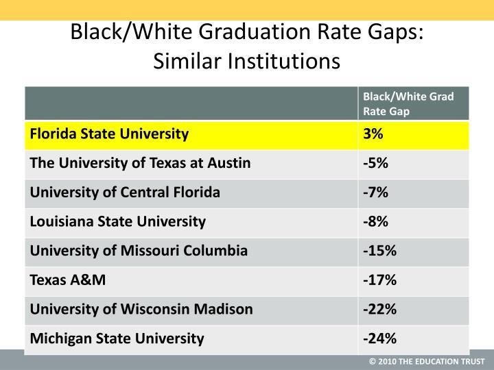 Black/White Graduation Rate Gaps: