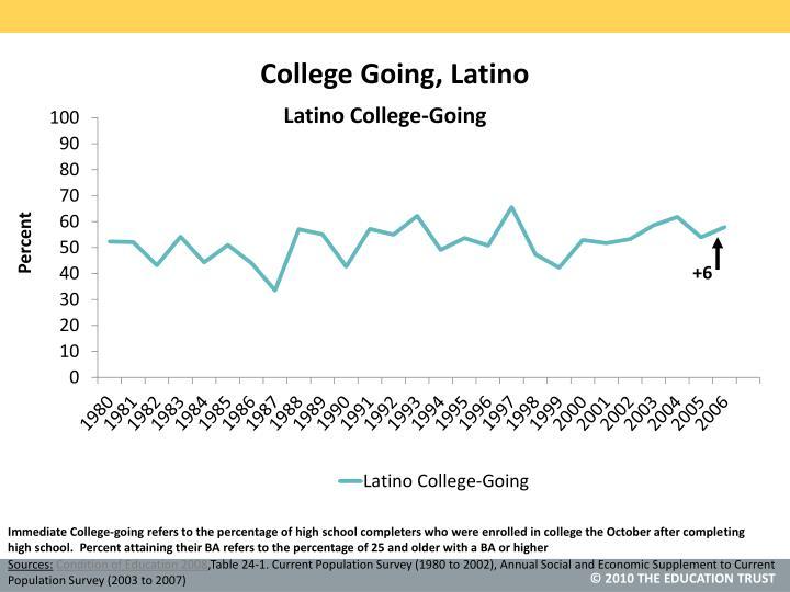 College Going, Latino