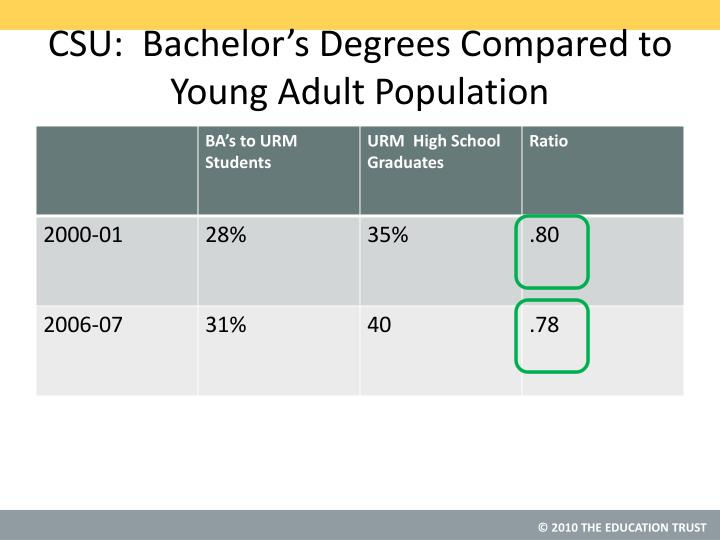 CSU:  Bachelor's Degrees Compared to Young Adult Population
