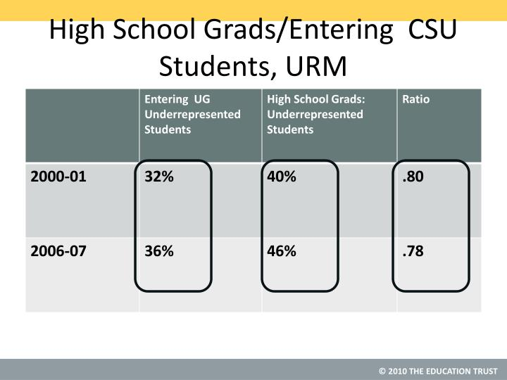 High School Grads/Entering  CSU Students, URM