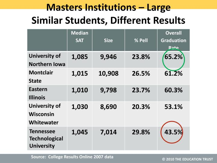 Masters Institutions – Large